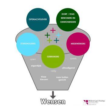 proces Wijbenga | Tromp architecten en adviseurs