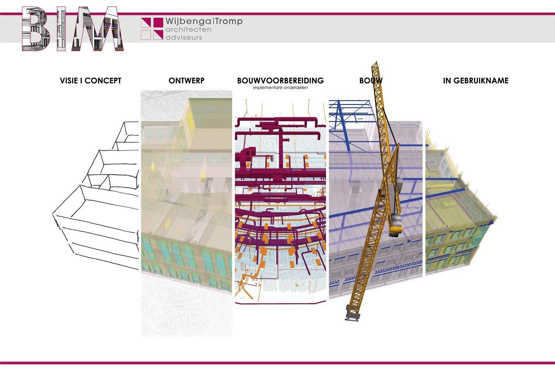 BIM proces Wijbenga | Tromp architecten en adviseurs